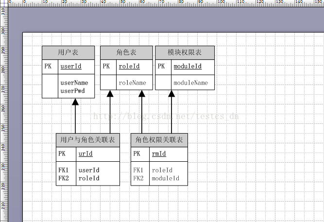 How To Draw Database Entity Relationship Diagram With Visio Programmer Sought
