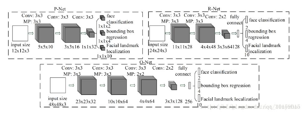 Face detection based on TensorFlow and MTCNN - Programmer Sought