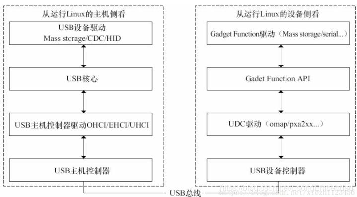 USB learning 5---android usb driver source code directory