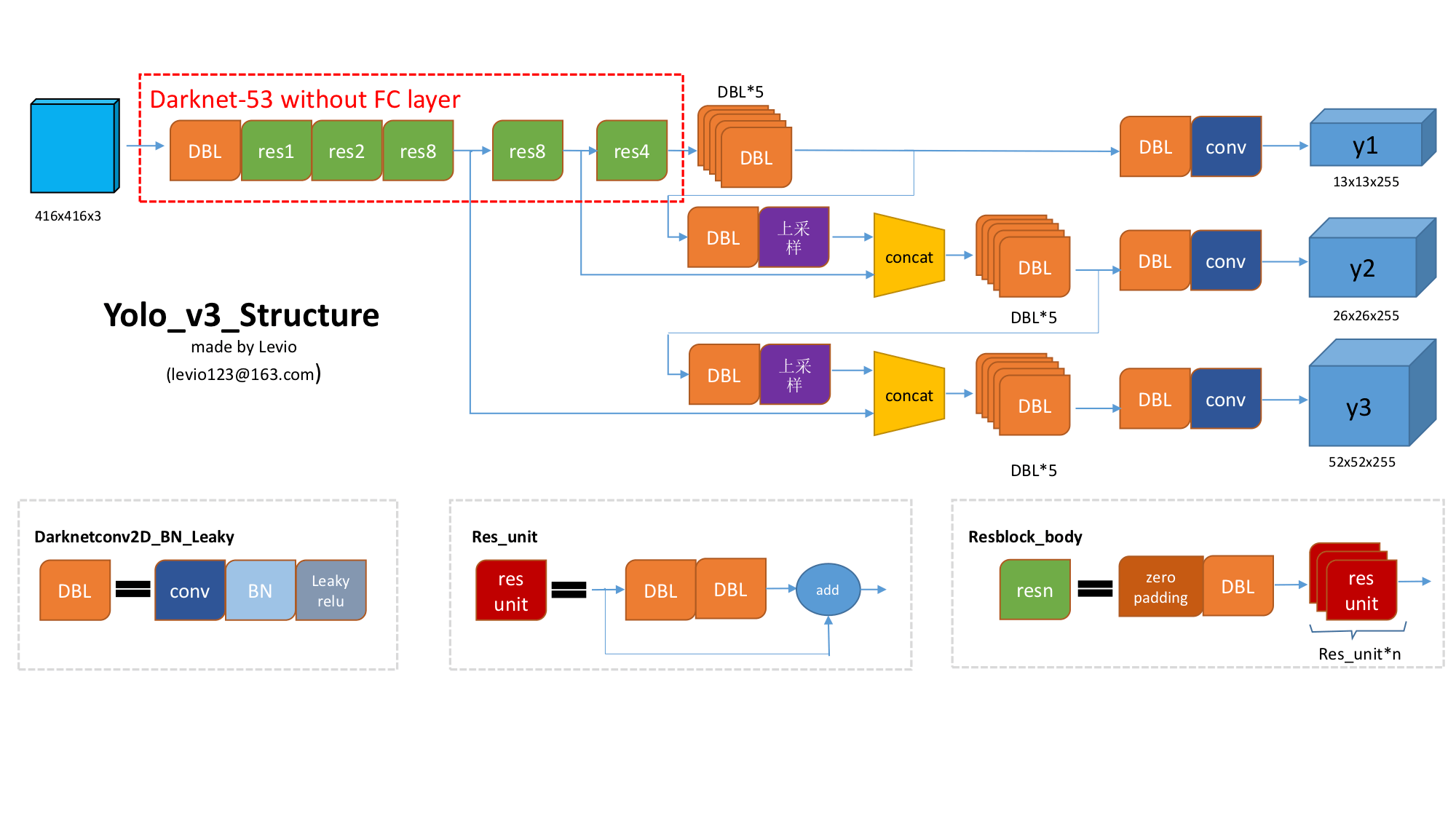 Worship God] Tensorflow+YOLO v3 train your own data set (TF