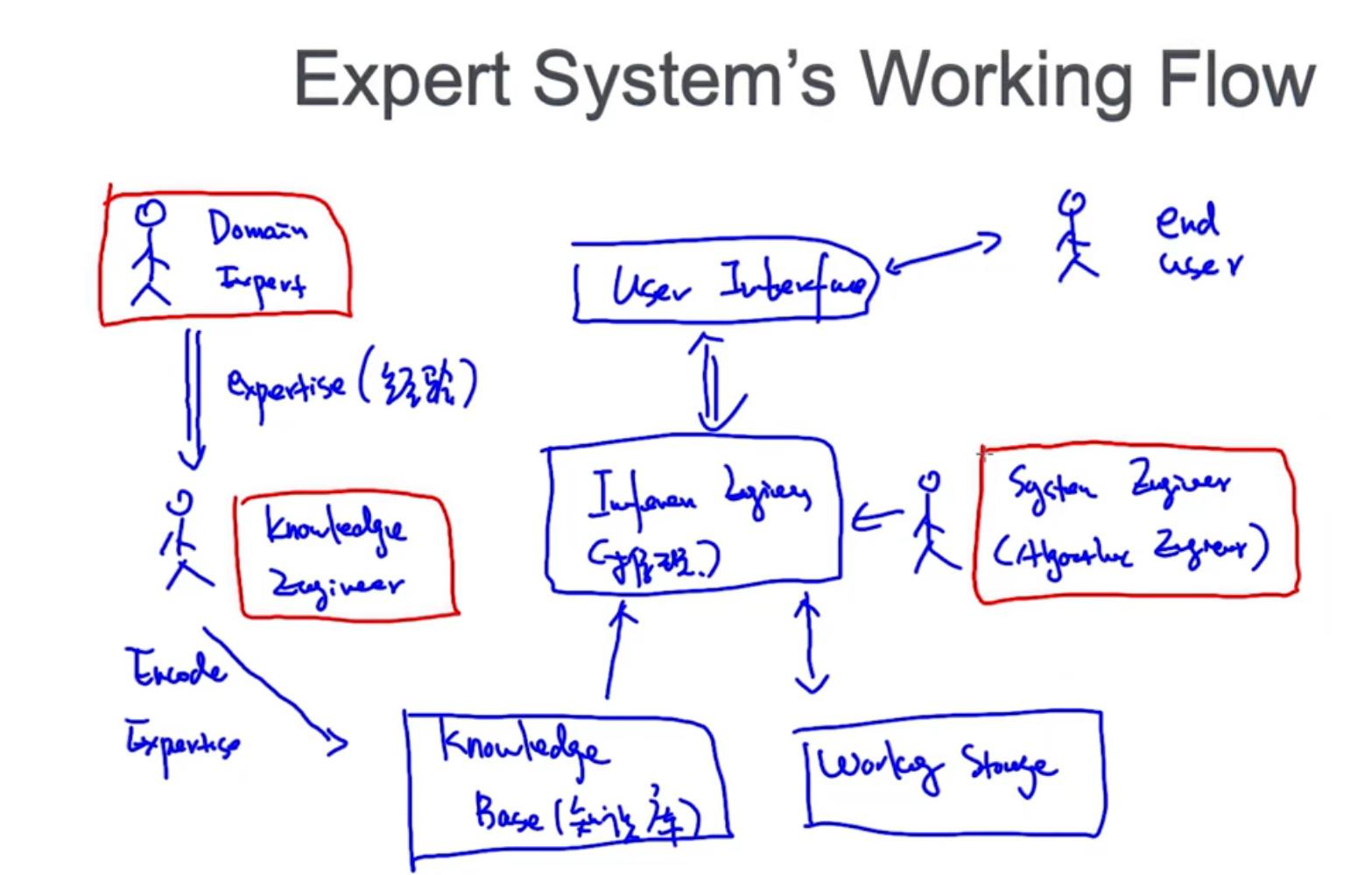 Nlp 8 Expert System And Good Turning Smoothing Programmer Sought