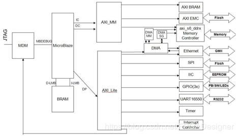 Learn the configuration and use of Zynq(12)lwIP 1 4 1