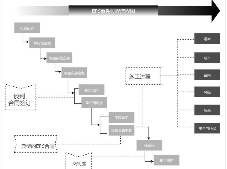 Epc Diagram Epc