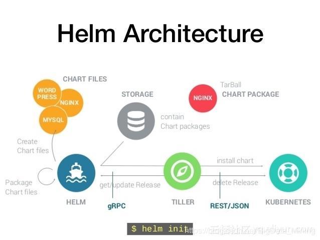 Helm installation and debugging (common error resolution