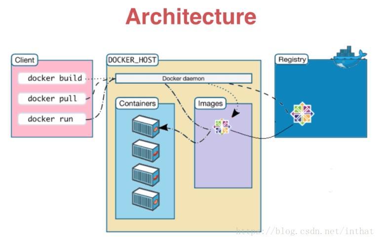 Docker basic understanding - Programmer Sought