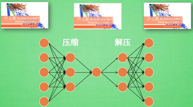Mo Fan PyTorch tutorial notes] - 3  Advanced neural network